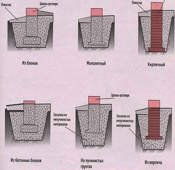 Столбчатый фундамент своими руками — пошаговая инструкция