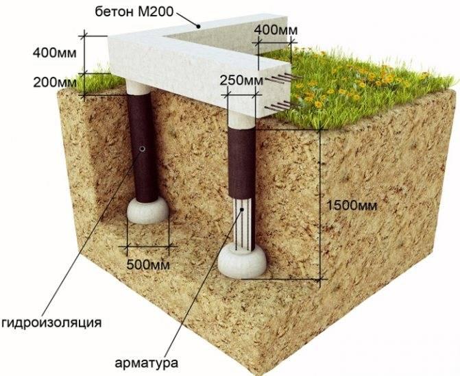 Столбчатый фундамент из блоков – где применяют