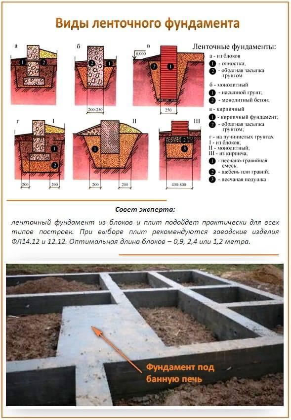 Инструкция устройства ленточного фундамента