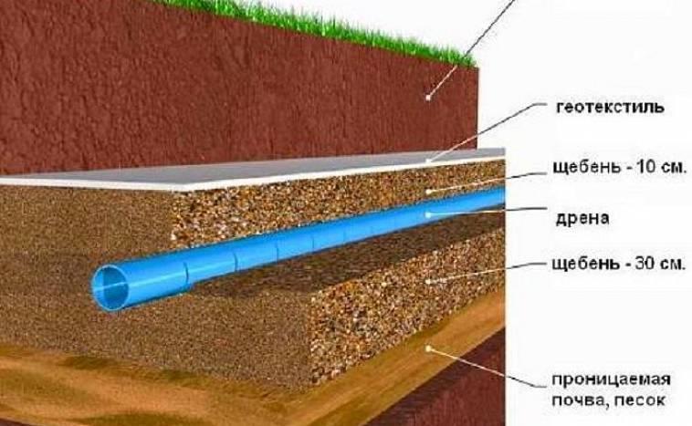 Дренажные трубы для отвода грунтовых вод — основа системы осушения участка
