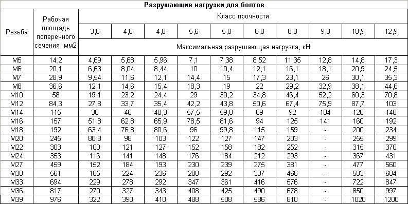 Гост р 53664-2009. болты высокопрочные цилиндрические и конические для мостостроения. гайки и шайбы к ним. технические условия