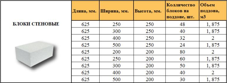 Сколько блоков нужно на дом: методика расчета на реальном примере