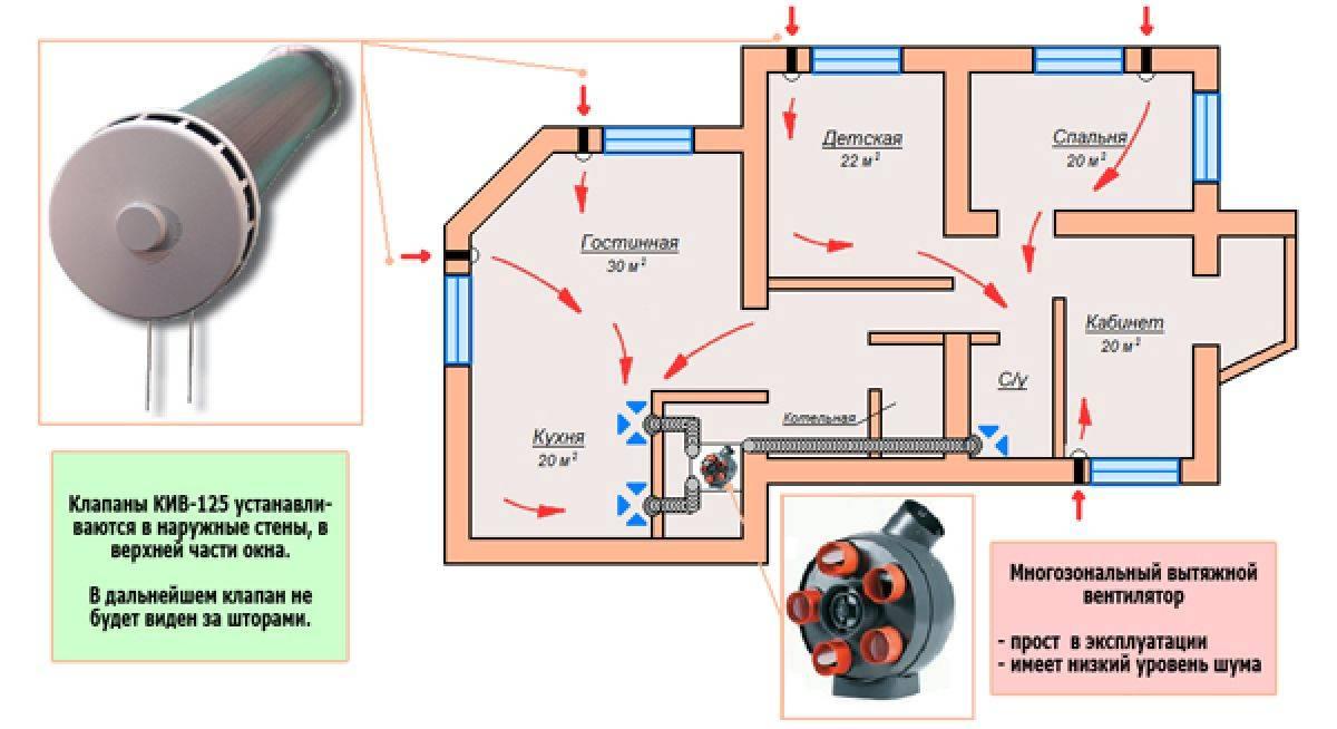Чистка вентиляции в квартире своими руками