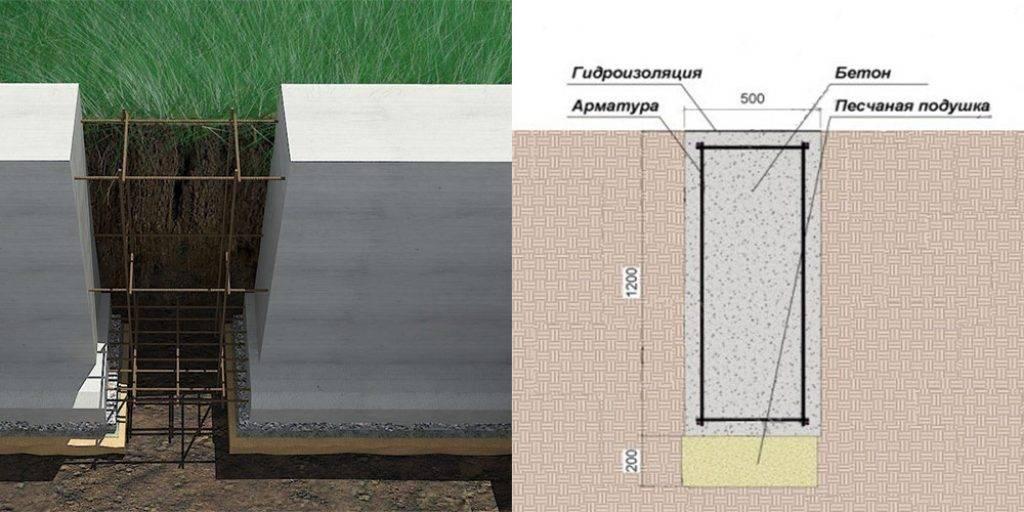Какой фундамент лучше: свайный или ленточный?