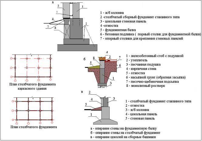 Столбчатый фундамент под колонну — виды и особенности укладки