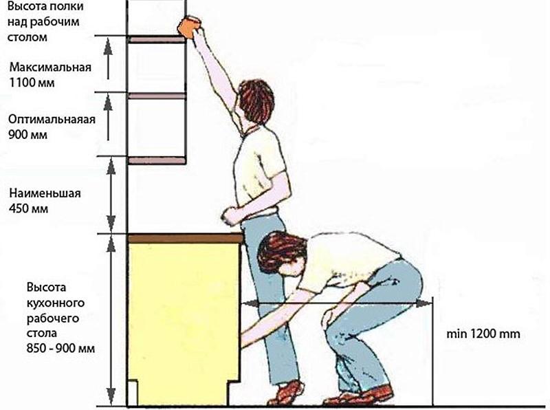 Подвесы для кухонных шкафов: установка и регулировка