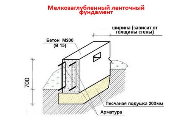 Как построить мелкозаглубленный ленточный фундамент своими руками