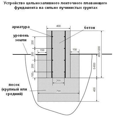 Как правильно сделать мелкозаглубленный ленточный фундамент