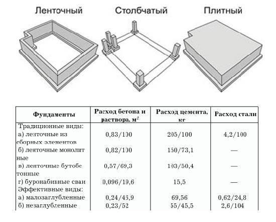 Изготовление основания для каркасного дома своими руками