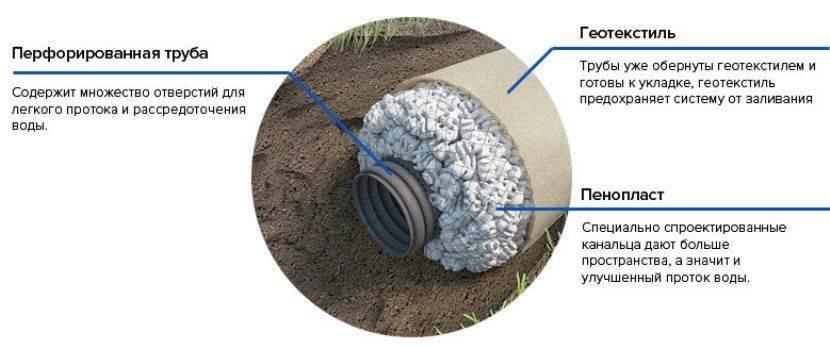 Устройство дренажа грунтовых вод: 3 вида систем + особенности