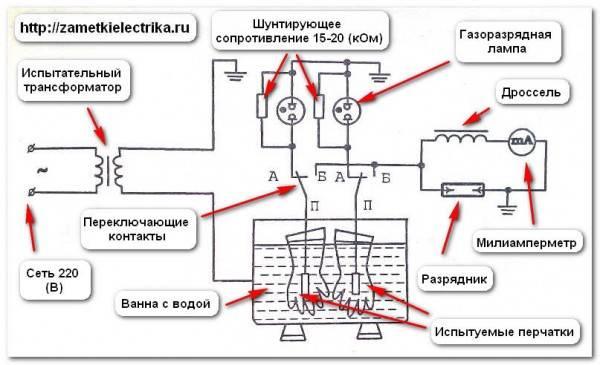 Каким образом диэлектрические перчатки перед применением проверяются на наличие проколов?