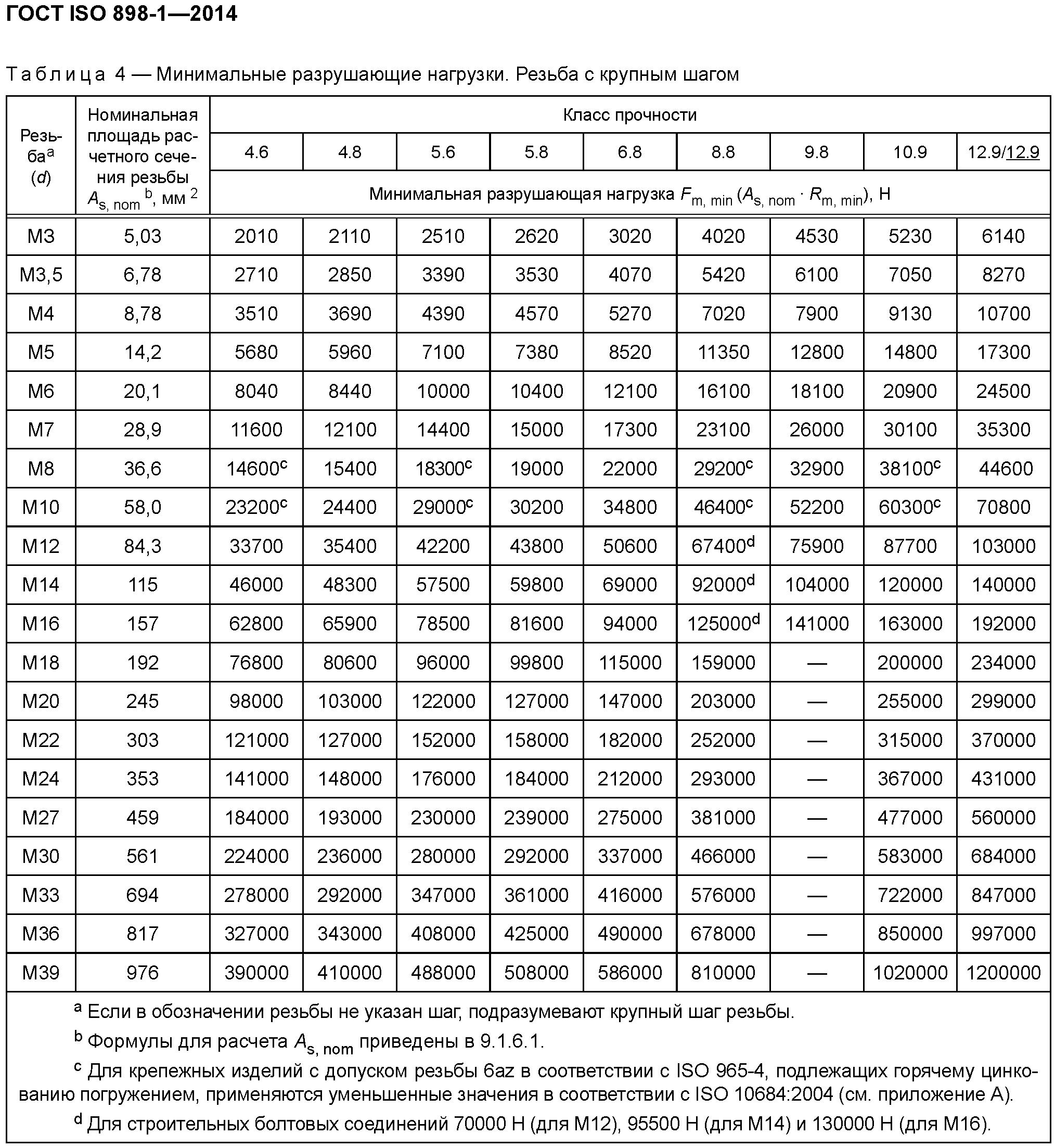 Гост 7798-70 болты с шестигранной головкой класса точности в. конструкция и размеры (с изменениями n 2-6)
