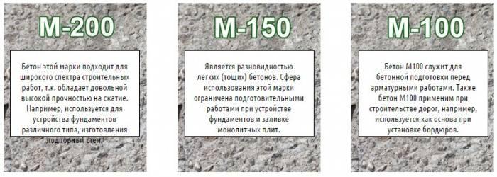 Раствор цементный м150 состав керамзитобетона монолит дом