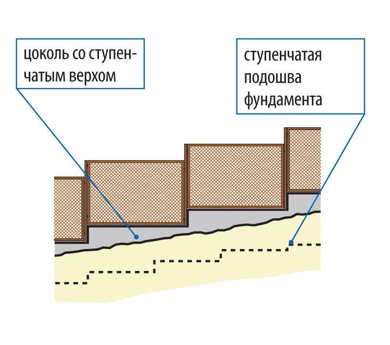 Забор на неровном участке с уклоном: установка на склоне, как построить, фото и видео