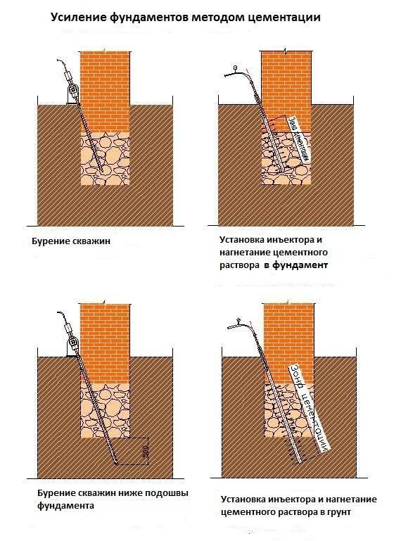 Способы усиления для ленточного фундамента