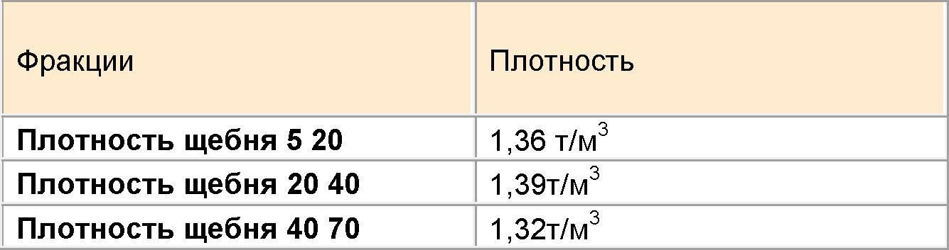 Сколько весит куб бетона — таблица веса всех марок!