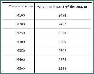 Вес грунта растительного в 1 м3 таблица