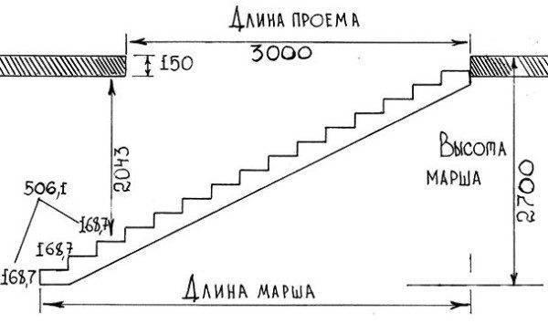 Чертеж по маршу, проемы и длине