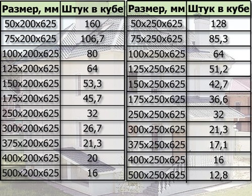Сколько весит пеноблок: вес 1 шт размером 600х300х200, 1 м3 пенобетона