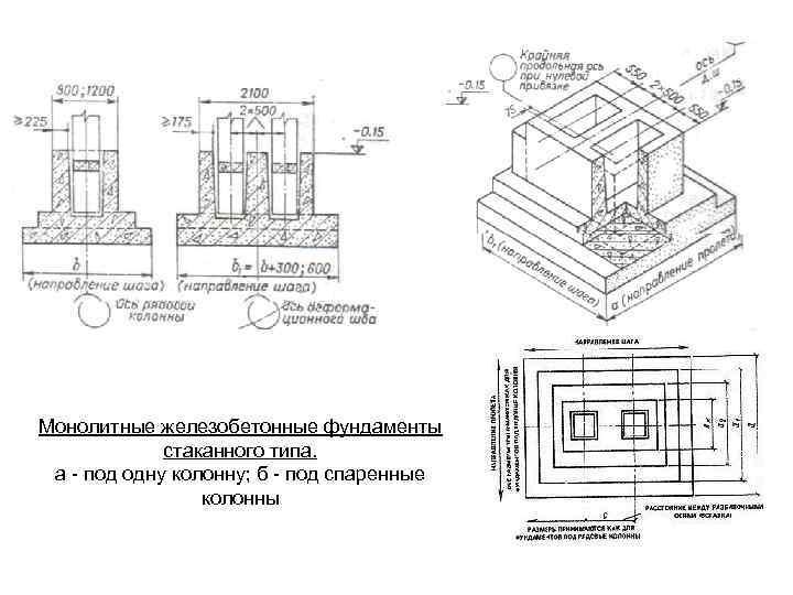 Особенности фундаментов под стальные колонны