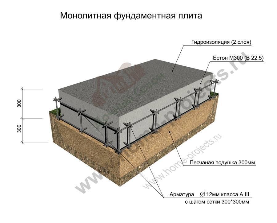 Фундамент под гараж из монолитной плиты: расчет толщины и правила заливки