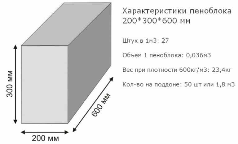 Как рассчитать расход пеноблоков?