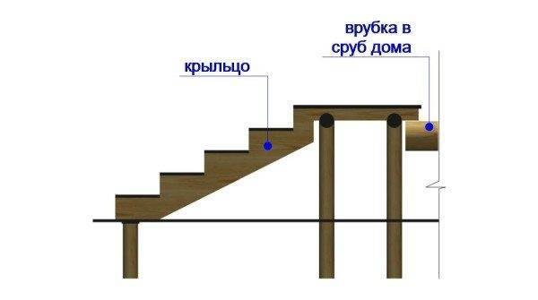 Деревянное крыльцо может опираться на несколько не очень массивных колонн