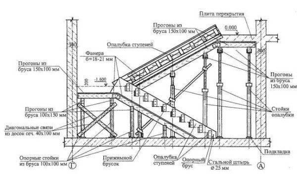 Детальный проект с указанием некоторых размеров и элементов опалубки