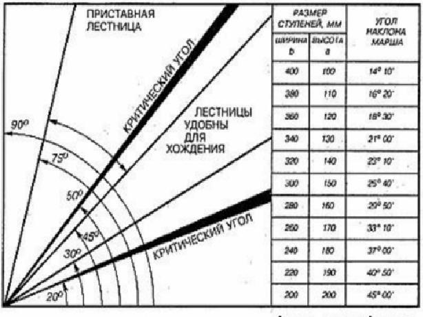 Диаграмма и таблица прямой взаимосвязи выбранного угла наклона на приемлемые к эксплуатации размеры ступеней (ширина, высота).