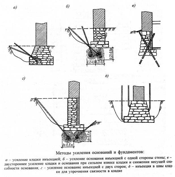 Способы укрепления фундамента