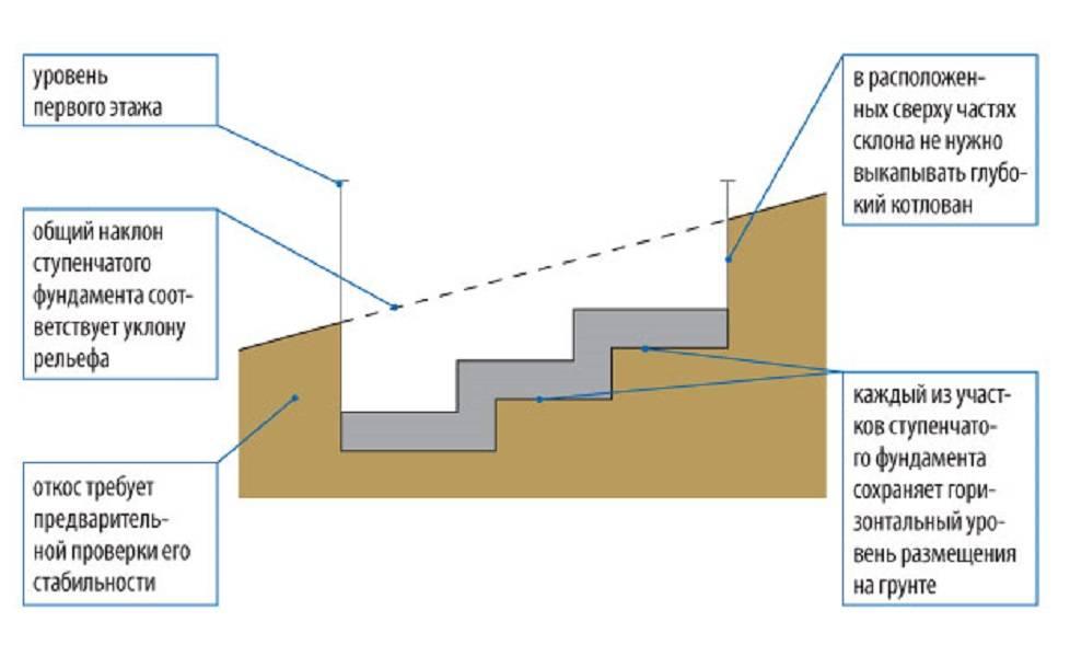 Как выровнять фундамент с большим перепадом высот