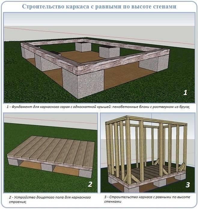 Какой выбрать фундамент для строительство каркасного дома?