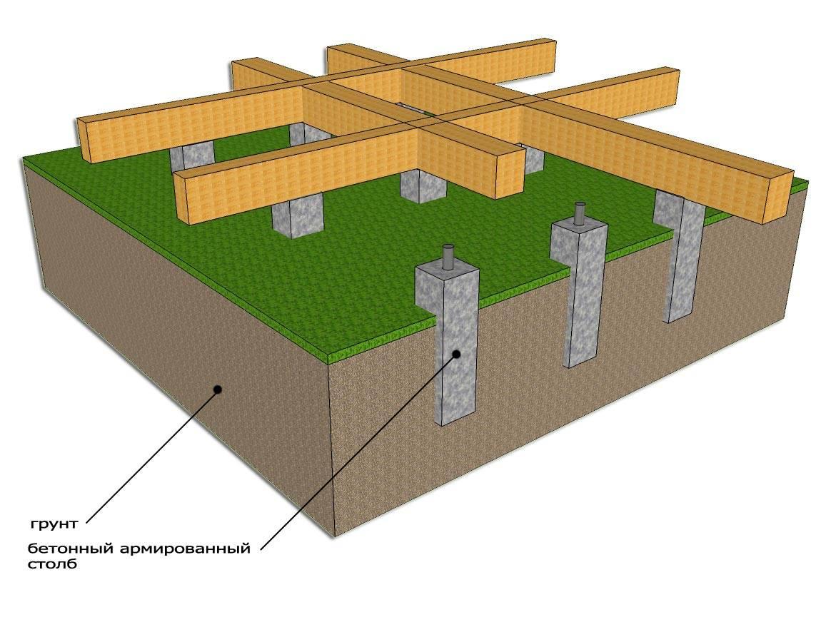 Столбчатый фундамент: пошаговая инструкция и технология устройства фундамента своими руками