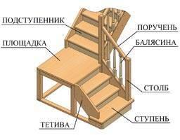 Элементы маршевых деревянных лестниц на тетиве, их название