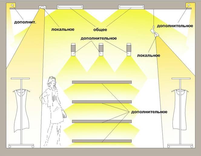 Гост р 55710-2013 освещение рабочих мест внутри зданий. нормы и методы измерений