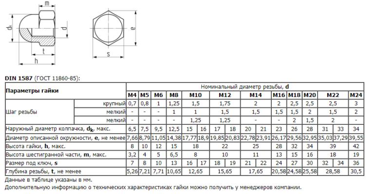 Гост 11860-85 гайки колпачковые класса точности a. конструкция и размеры (с изменением n 1)