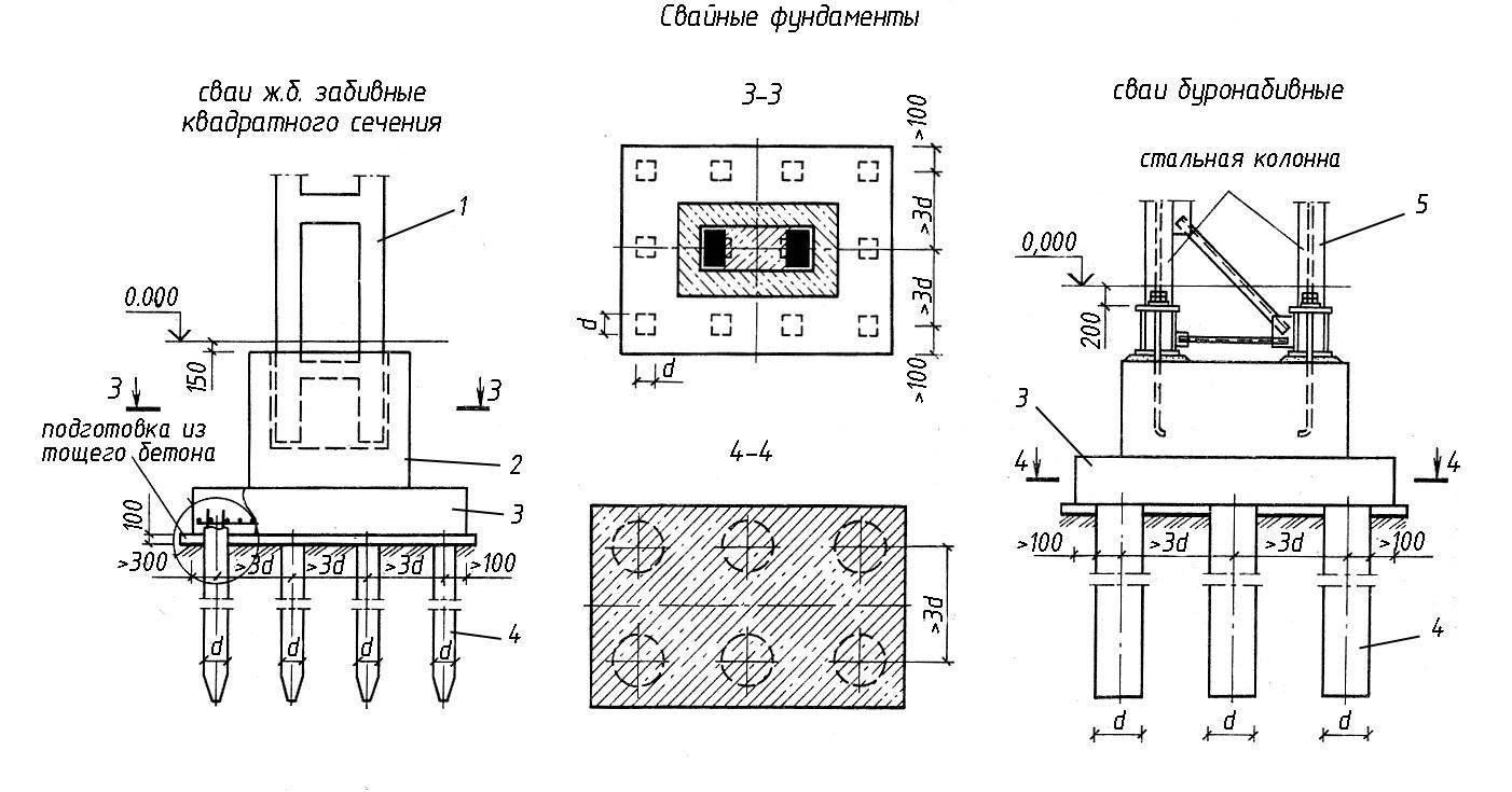 Фундаменты для промышленных зданий и сооружений: типы конструкций и особенности устройства