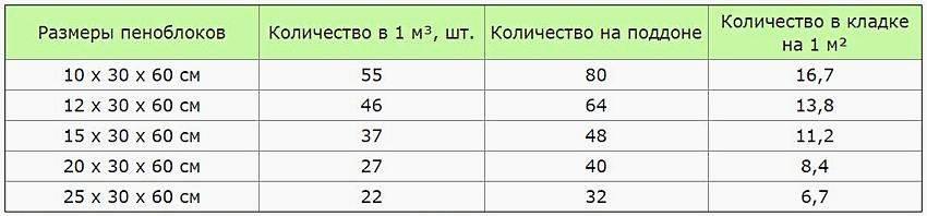Сколько в кубе газобетонных блоков 600х300х200: как правильно выполнить расчёт при строительстве
