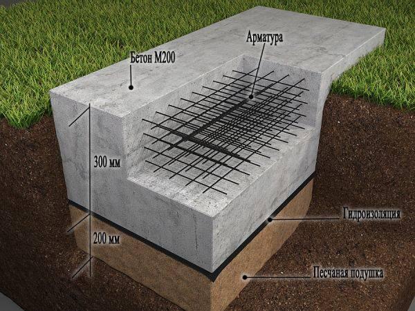 Как провести расчет фундамента под гараж: глубина и ширина