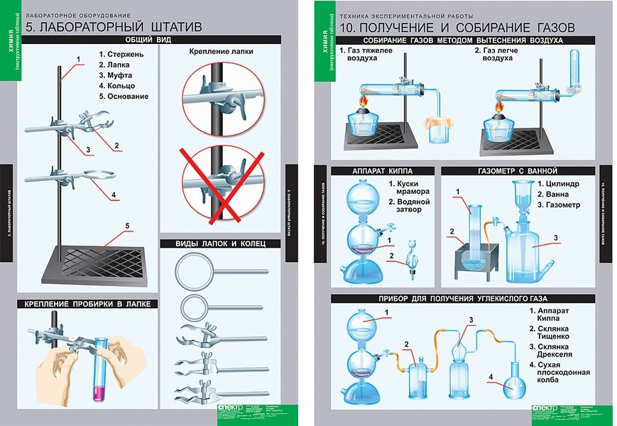 Химия в схемах и картинках