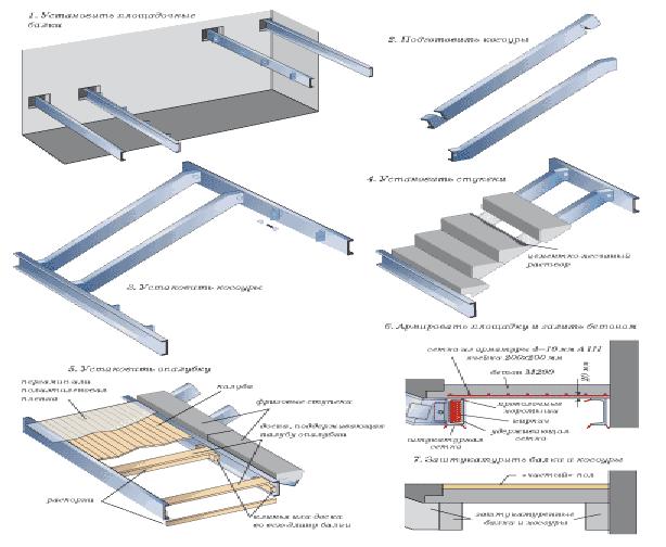Инструкция в картинках, монтажа наборных маршей с железобетонными ступенями на стальной каркас из двутавра или швеллера.
