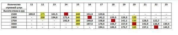 Используя эту таблицу можно рассчитать ступени