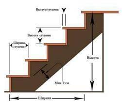 Как строить лестницу на второй этаж вы бы не решили, параметры будущей конструкции вас особенно смущать своим количеством не будут – всего 4 основных