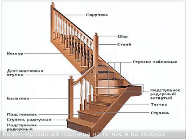 Комбинированная лестничная конструкция (на тетиве и косоурах) и названия ее составных элементов