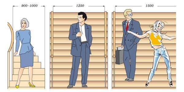 Комфортный минимум ширины лестницы.