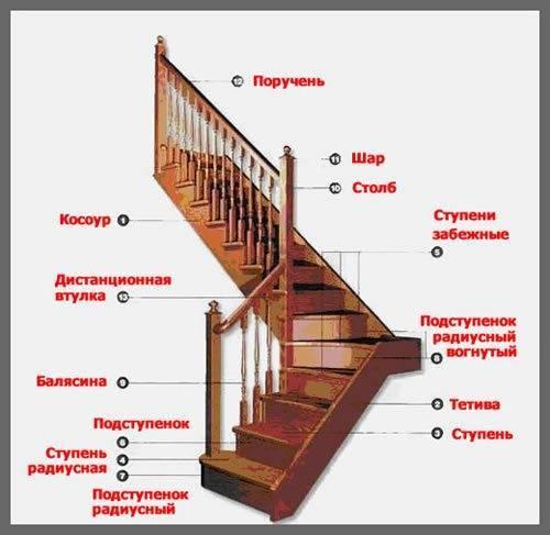 Конструктор лестницы на второй этаж: основные элементы