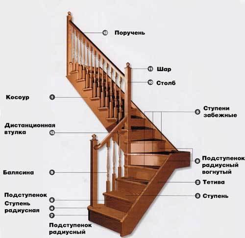 Конструкция деревянной двухмаршевой лестницы