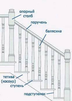 Конструкция лестницы