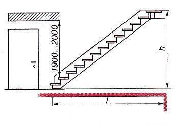 Лестничный прямоугольный треугольник: два катета (l- длина пола мод маршем, h – расстояние между уровнями чистого пола первого и второго этажа), гипотенуза (длина несущей наклонной балки – косоура).