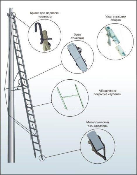 Лестницы из диэлектрических материалов могу иметь дополнительные элементы. Которые предназначены для повышения уровня безопасности